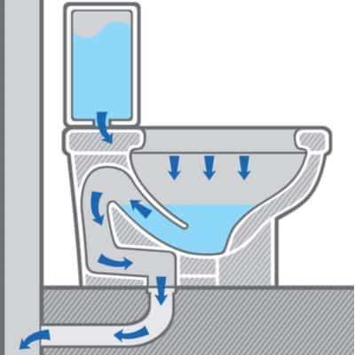 Diagram of the water flow through a toilet.